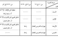 جدول فصول التقوية
